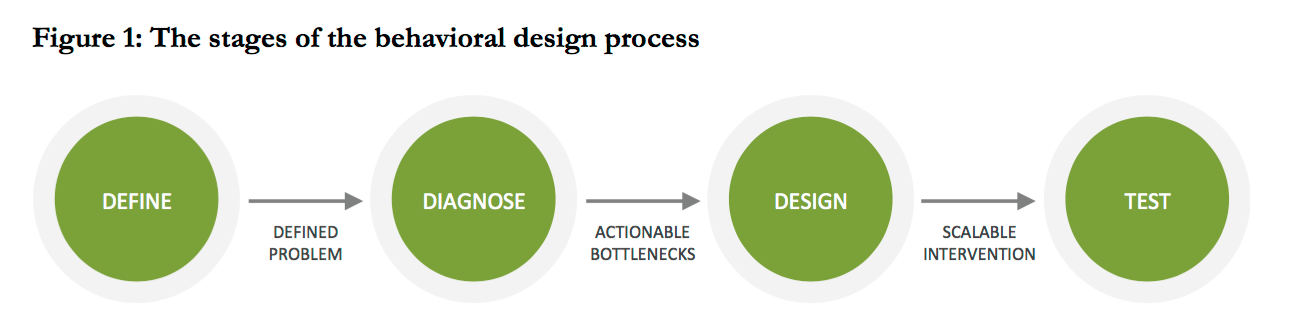 Behavioural design process